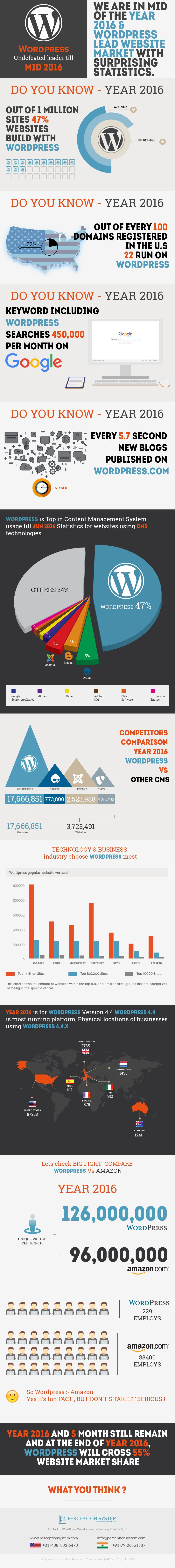 Popularity of Wordpress CMS in 2016 with Surprising Statistics #Infographic