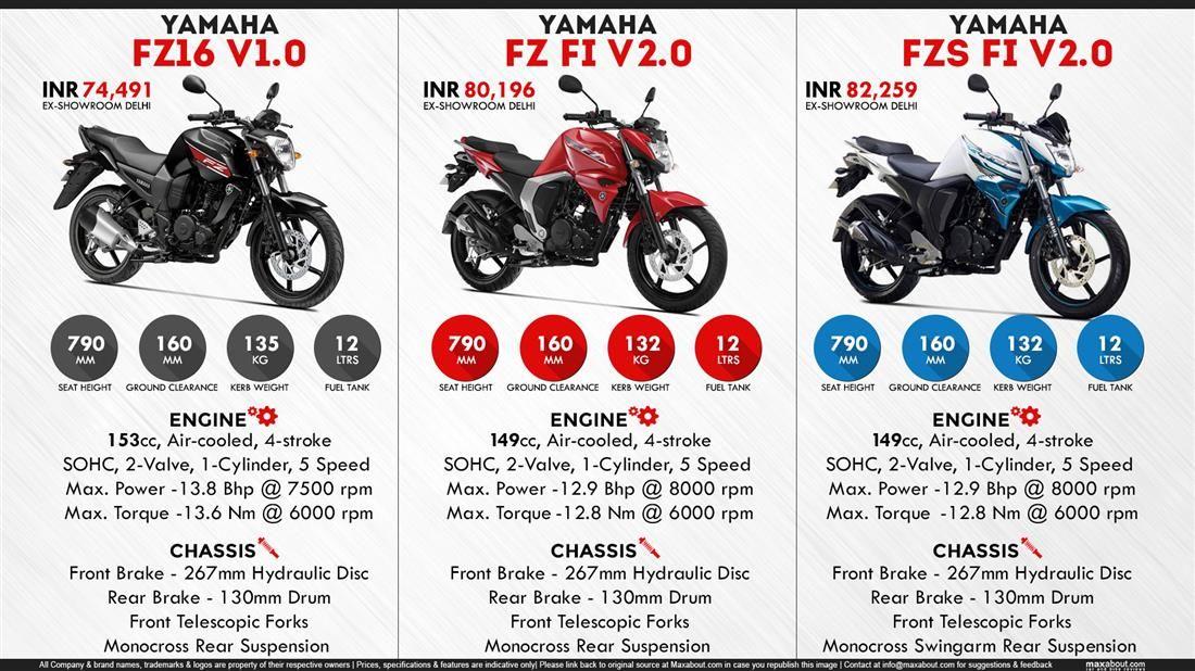Quick Facts About Yamaha Fz Series Yamaha Fz Yamaha Facts