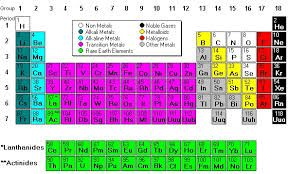 image result for periodic table alkali metals alkaline earth metals and transition metals