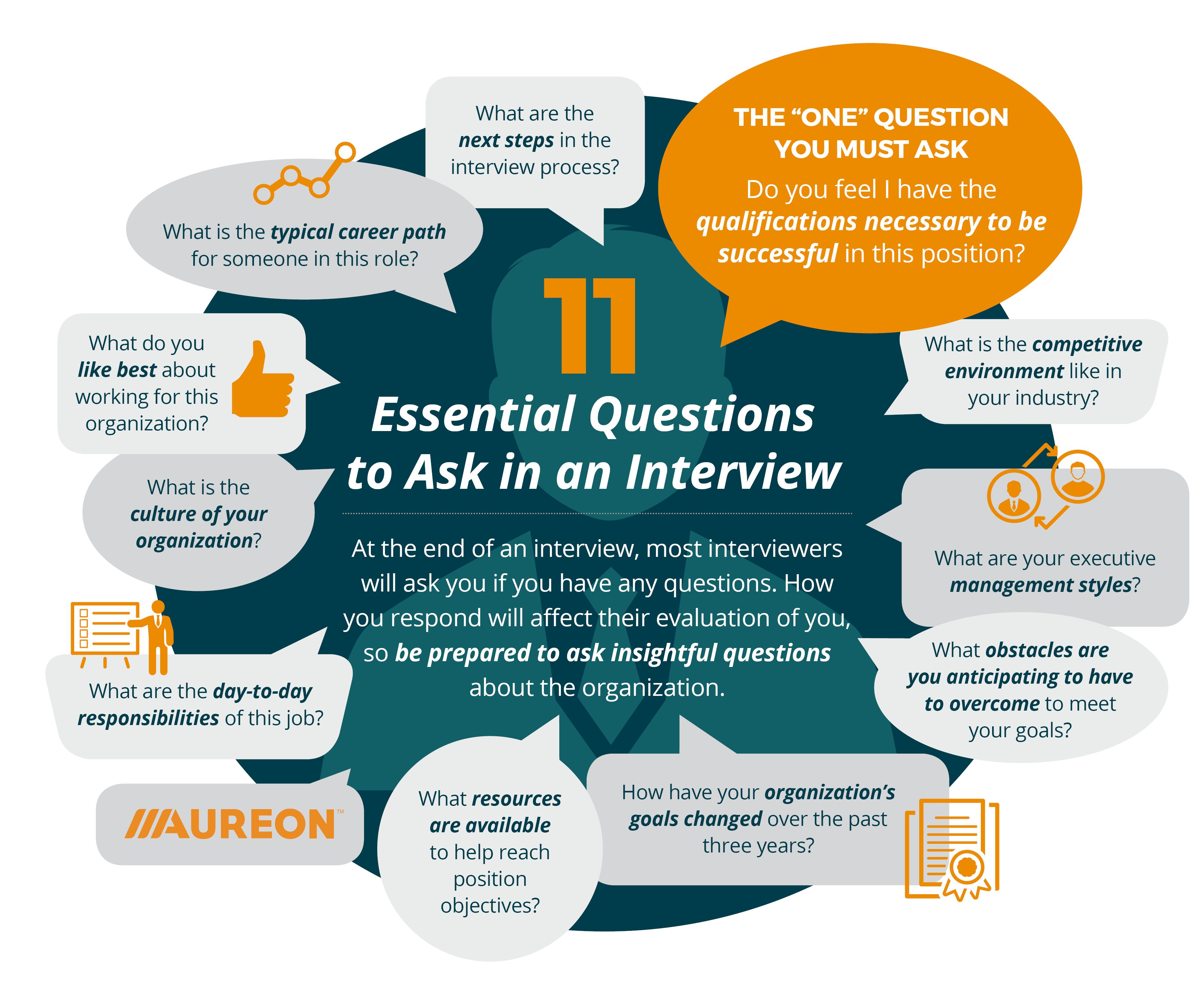 Explore Interview Questions To Ask And More!
