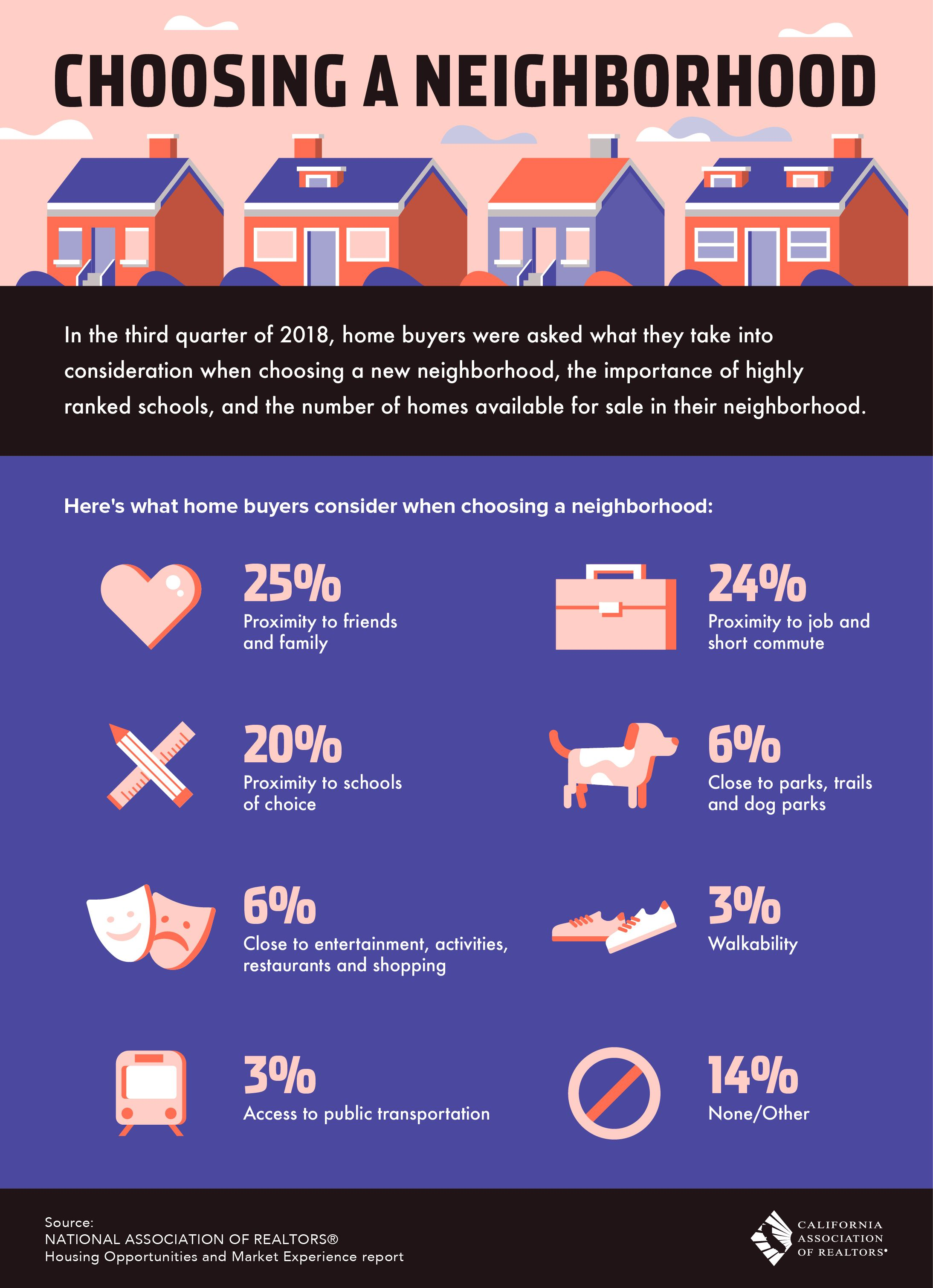 Here's what homebuyers consider when choosing a neighborhood