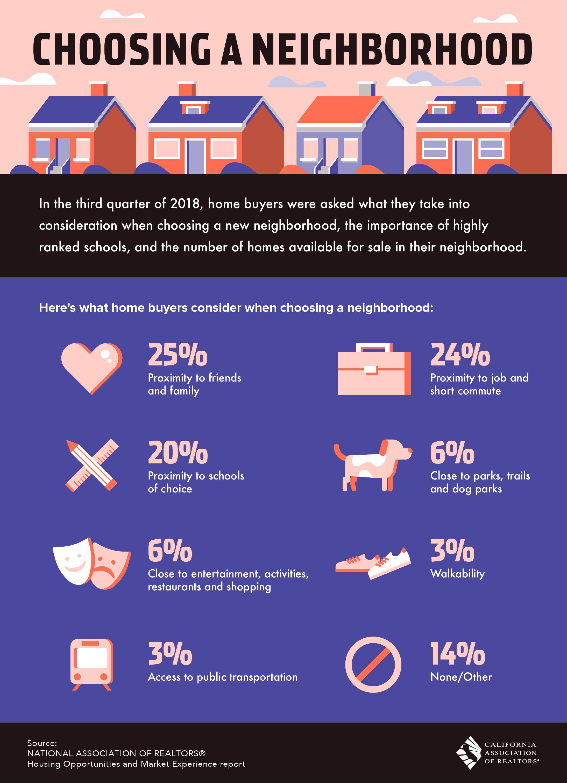 Here's what homebuyers consider when choosing a ne
