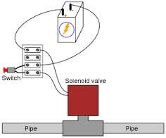 image result for solenoid valve circuit diagram controls rh pinterest com au 5/3 solenoid valve circuit diagram 5/3 solenoid valve circuit diagram