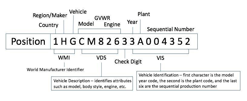 Vin Decoding Decoding Automotive News Vin