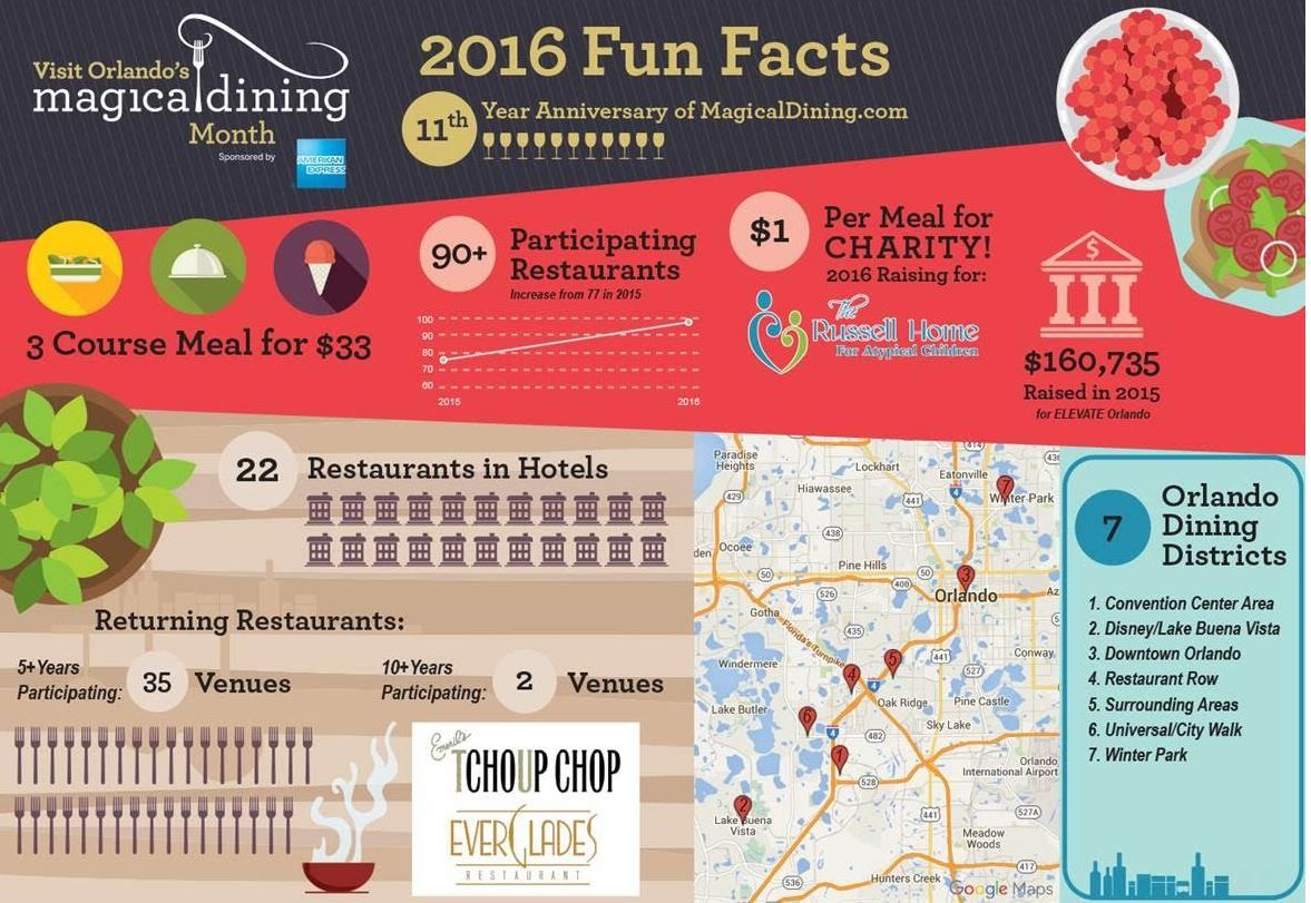 90 of the most popular restaurants in orlando are part of