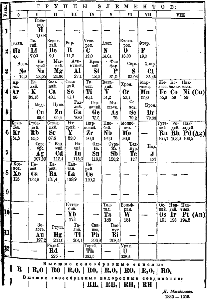 Periodic Table mendeleevs periodic table helped predict properties of : 1906 Mendeleev's Periodic Table | Chemistry History | Pinterest ...