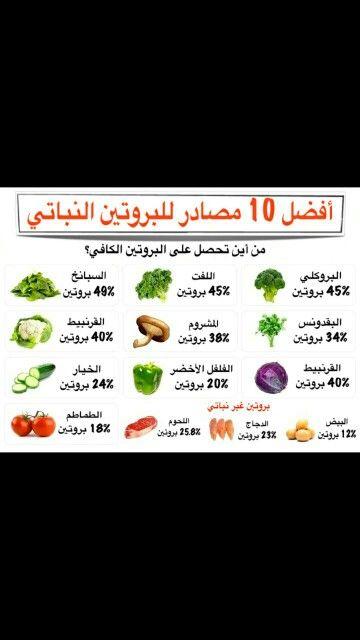 مصادر البروتين Health And Nutrition Upset Stomach Healthy