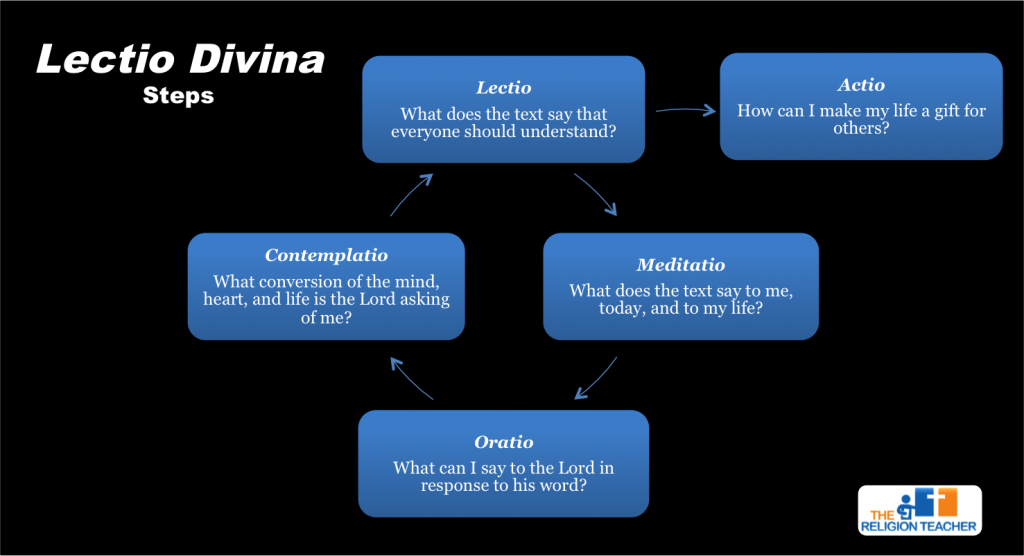 Reading The Bible Lectio Divina Explanations And An Instructional