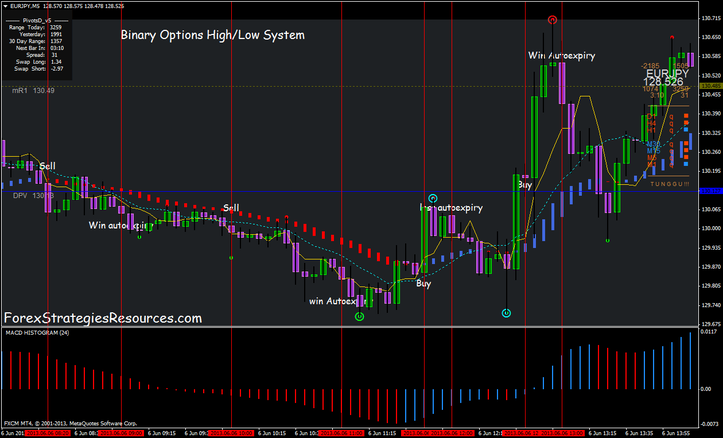 Binary options conversion rates