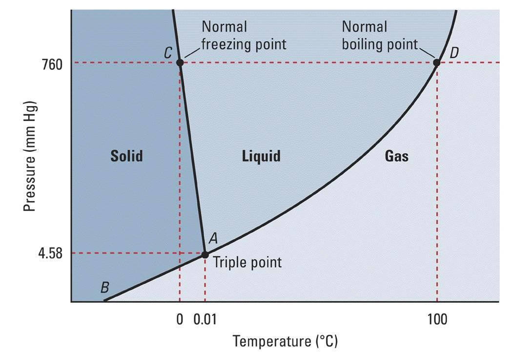 Phase Diagrams Diagram Water Boiling Point