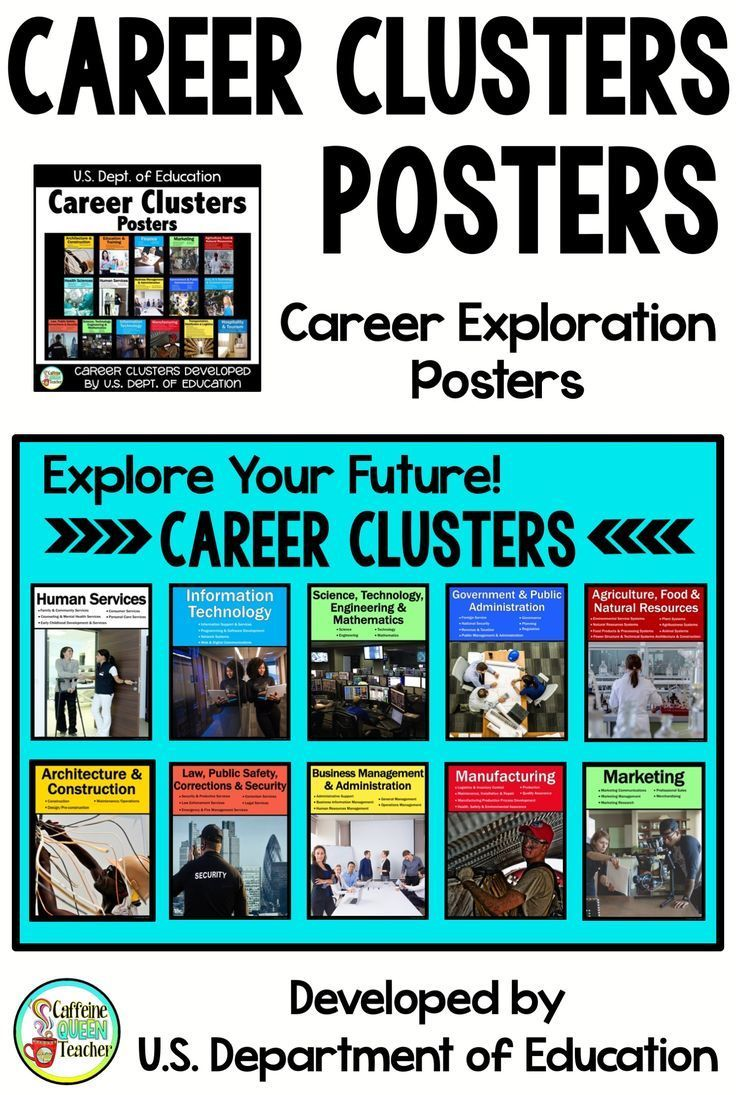 Career Exploration Career Clusters and Pathways Posters