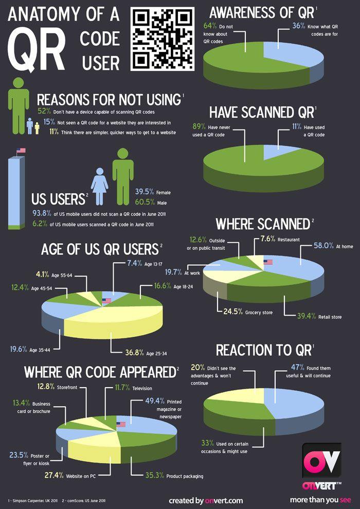 USA QR Users | QR Infographic USA | QR Codes in America | Katigori ...