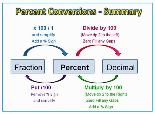 math worksheet : percentage conversions diagram  math  pinterest  decimal  : Convert Fraction To Decimal To Percent Worksheet