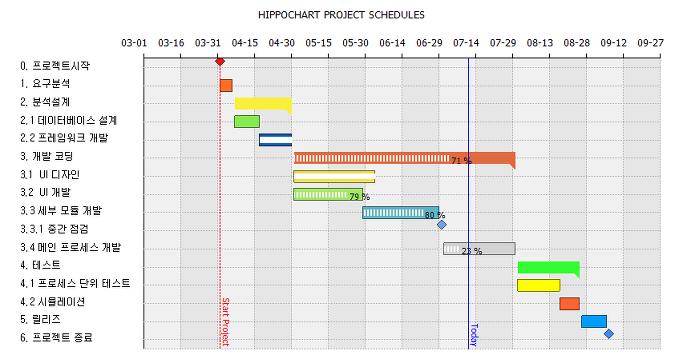 소프트웨어 개발 일정