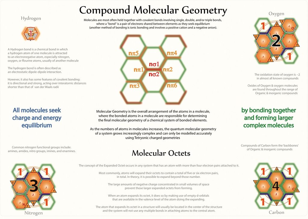 Tetryonics 5701 - The compound Molecular geometry of all Matter can - new periodic table energy level electrons