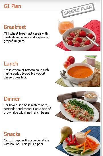 Low Gi Diet Meal Plan Free Low Gi Foods Diet Meal Plans Low Gi Diet