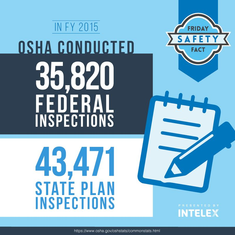 Intelex Friday Safety Fact OSHA Inspections in FY2015