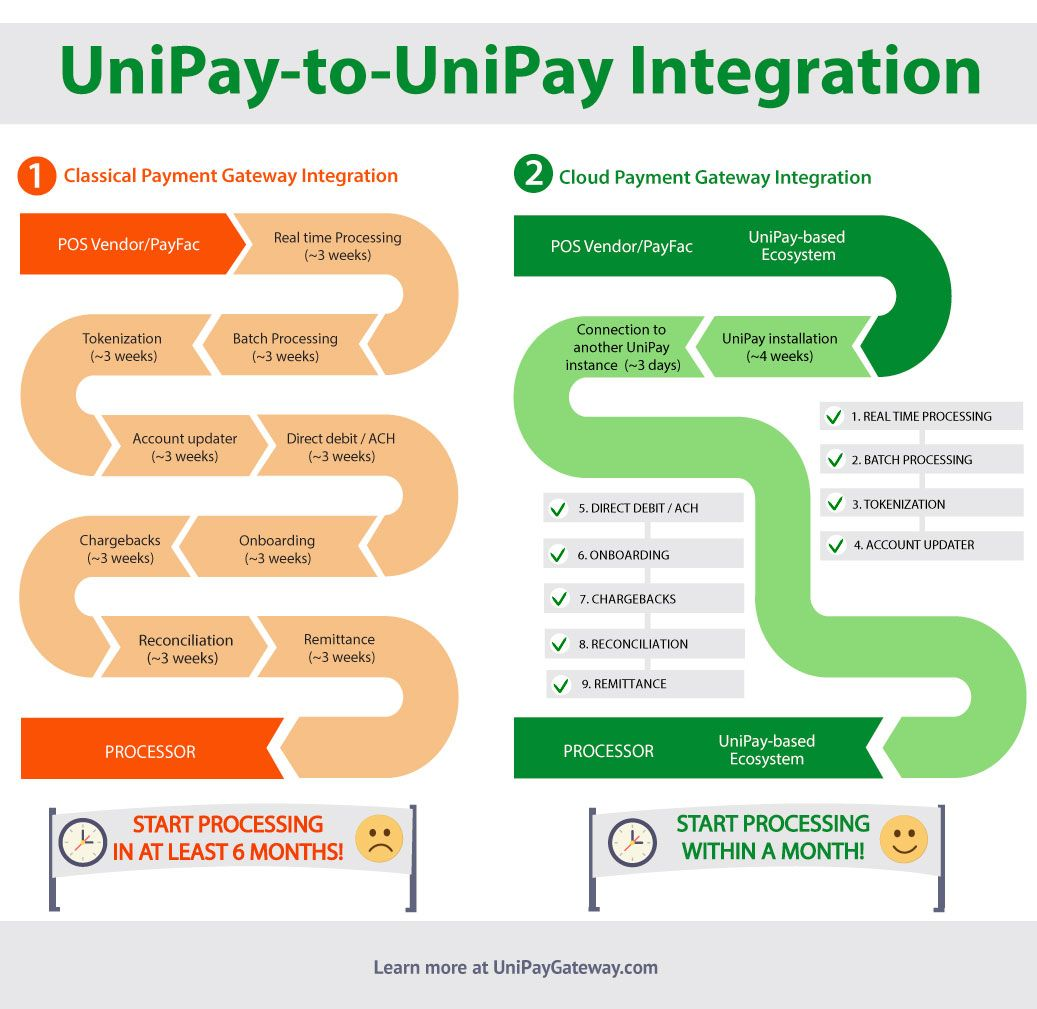 Pin by UniPay Gateway on Infographics | Infographic