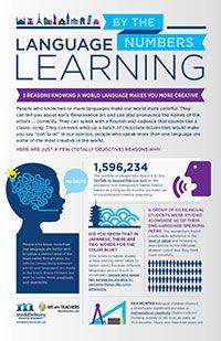 Educational Language Posters