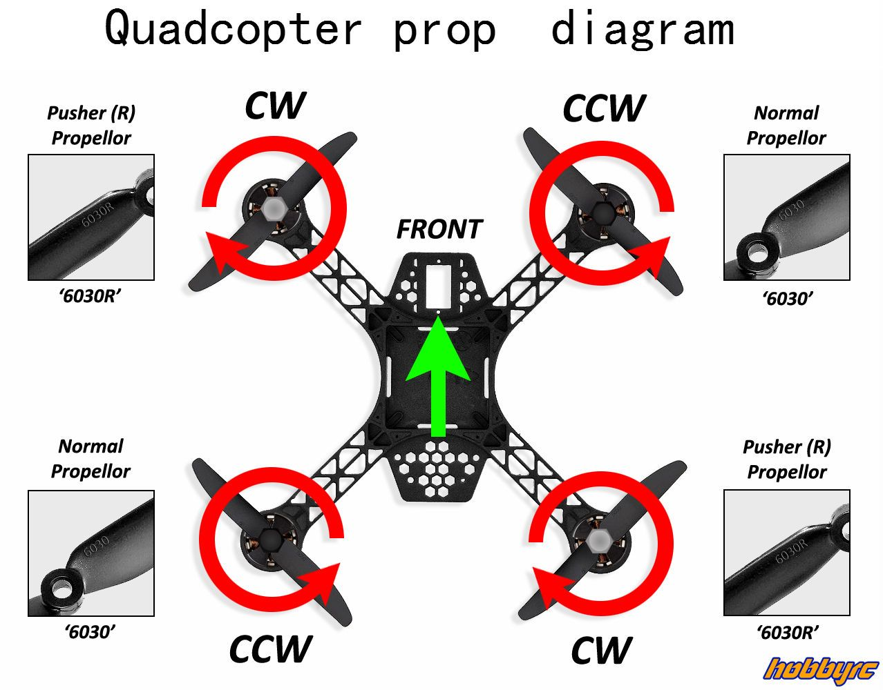 If you making a quadcopter and have bought a lot of parts but do not know  how to connect them, May these Quadcopter wiring diagram…
