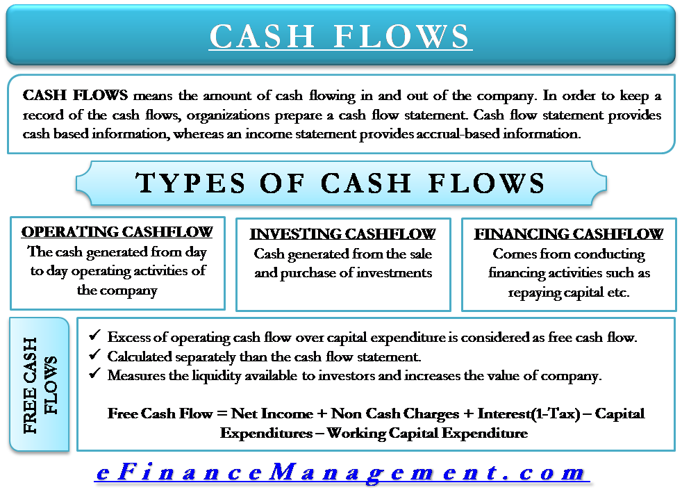 types of cash flow operating investing financing free statement learn accounting finance the interpretation financial statements by benjamin graham