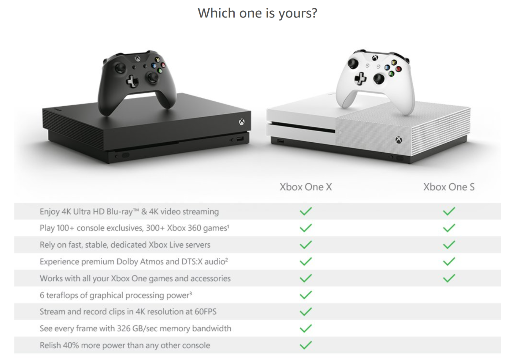 Xbox One X S Marketing Is Still Deceiving Consumers About Support For Kinect Xbox One Kinect Xbox