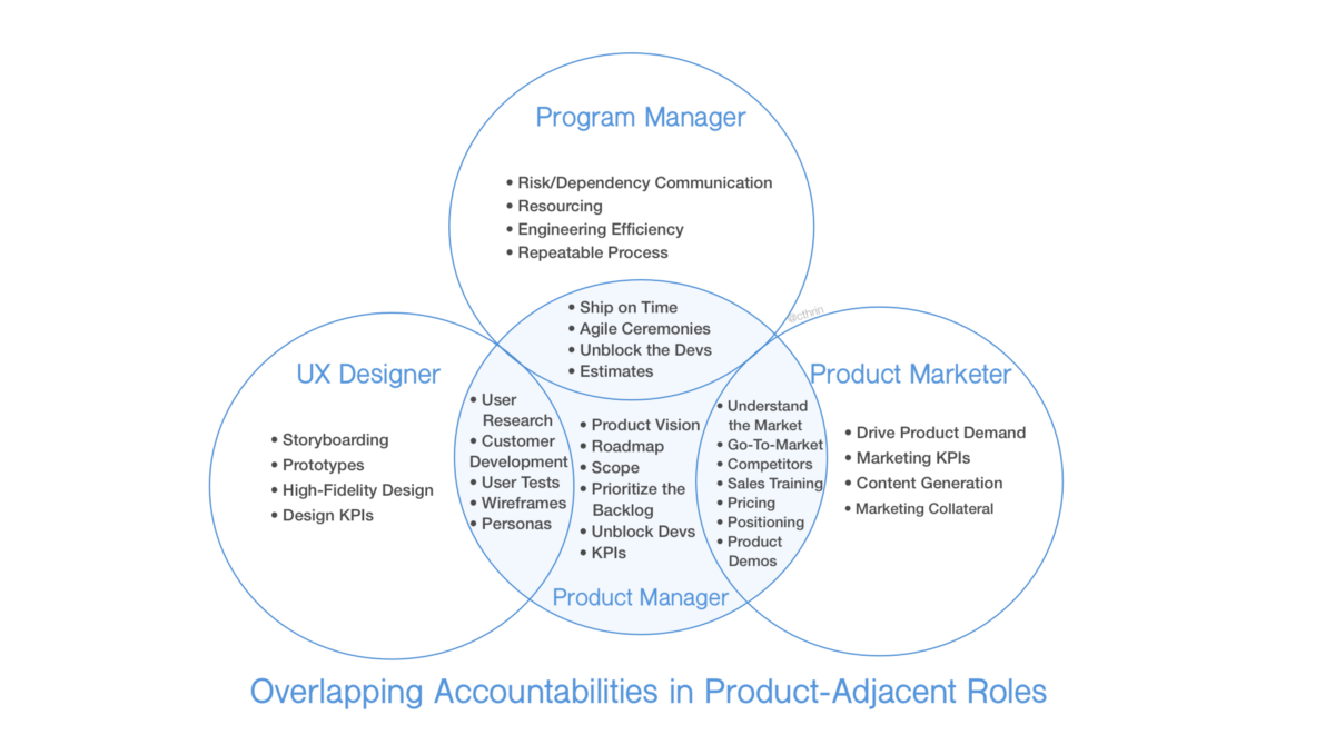 Why Product Management Roles Differ Across Companies Management Agile Software Development Programme Manager