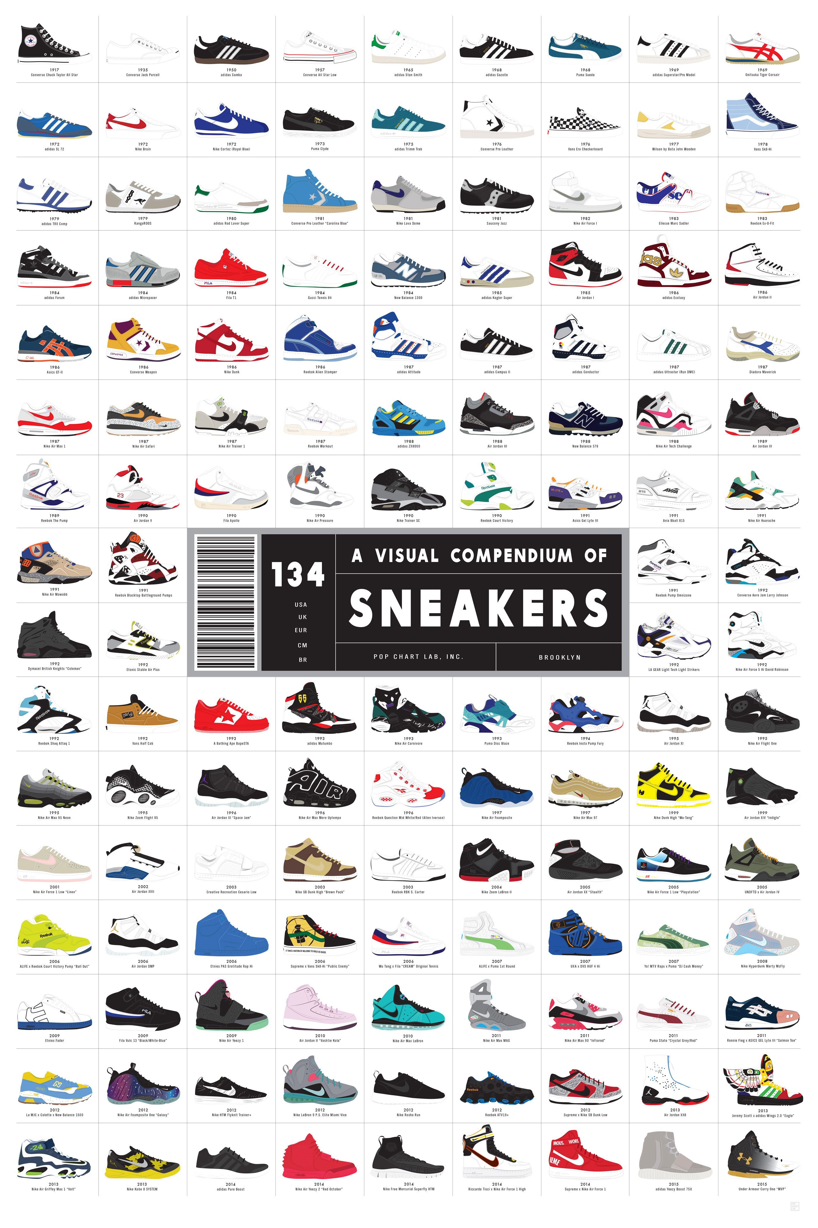 A Visual Compendium of Sneakers in 2020 Sneaker-plakater  Sneaker posters