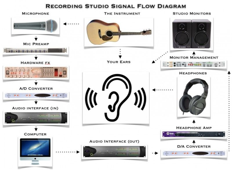 Recording Studio Signal Flow Diagram Ehomerecordingstudio Explained