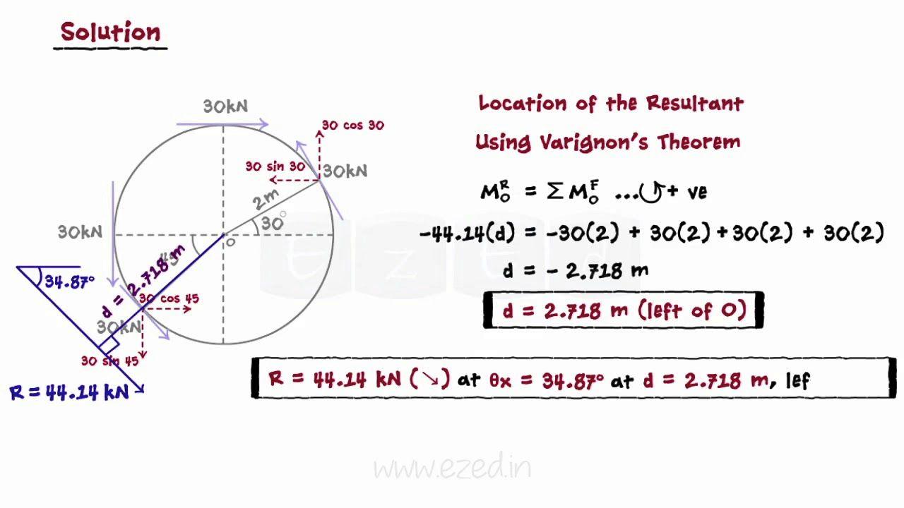 System of coplanar forces part v resultant of general system of system of coplanar forces part v resultant of general system of forces fandeluxe Images