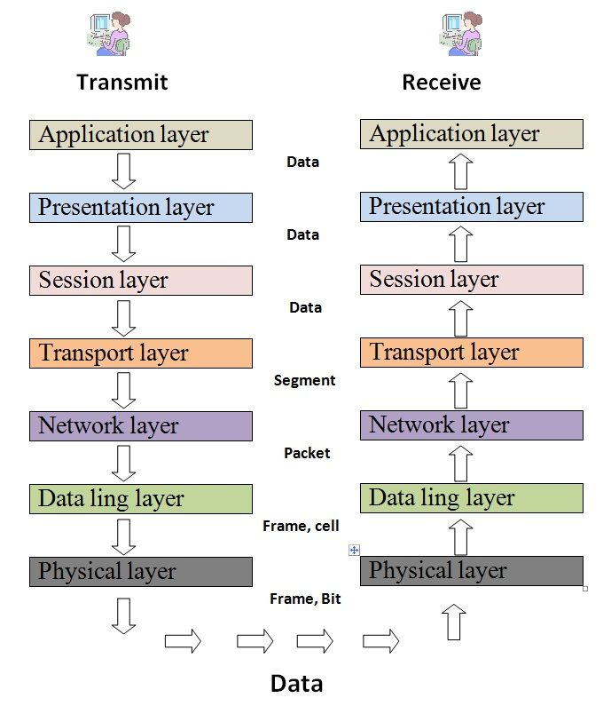 Osi Layer1 Types Of Networks Osi Layers Reference Table Types Of Network Osi Layer Networking