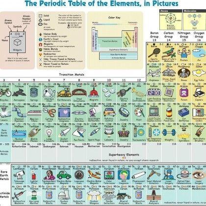 La tabla peridica de los elementos en imgenespara qu sirve el la tabla peridica de los elementos en imgenespara qu sirve el estroncio urtaz Image collections