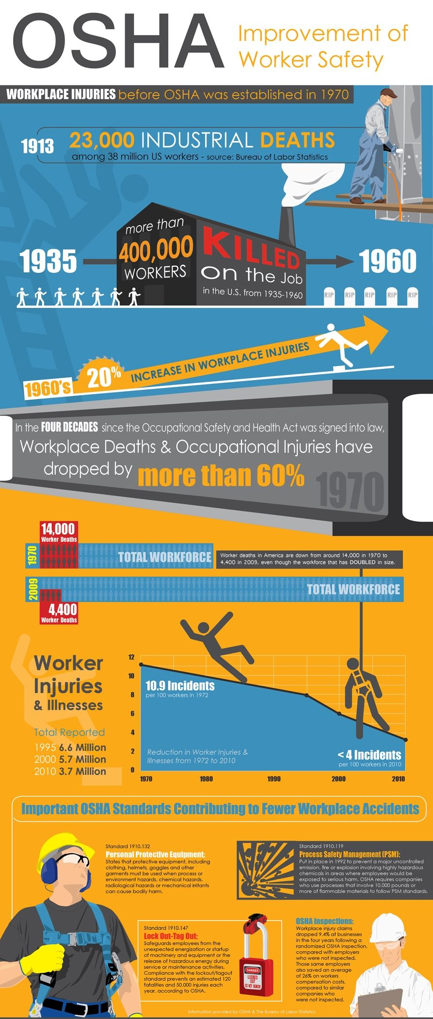 The Impact of Safety at Work This infographic shows how