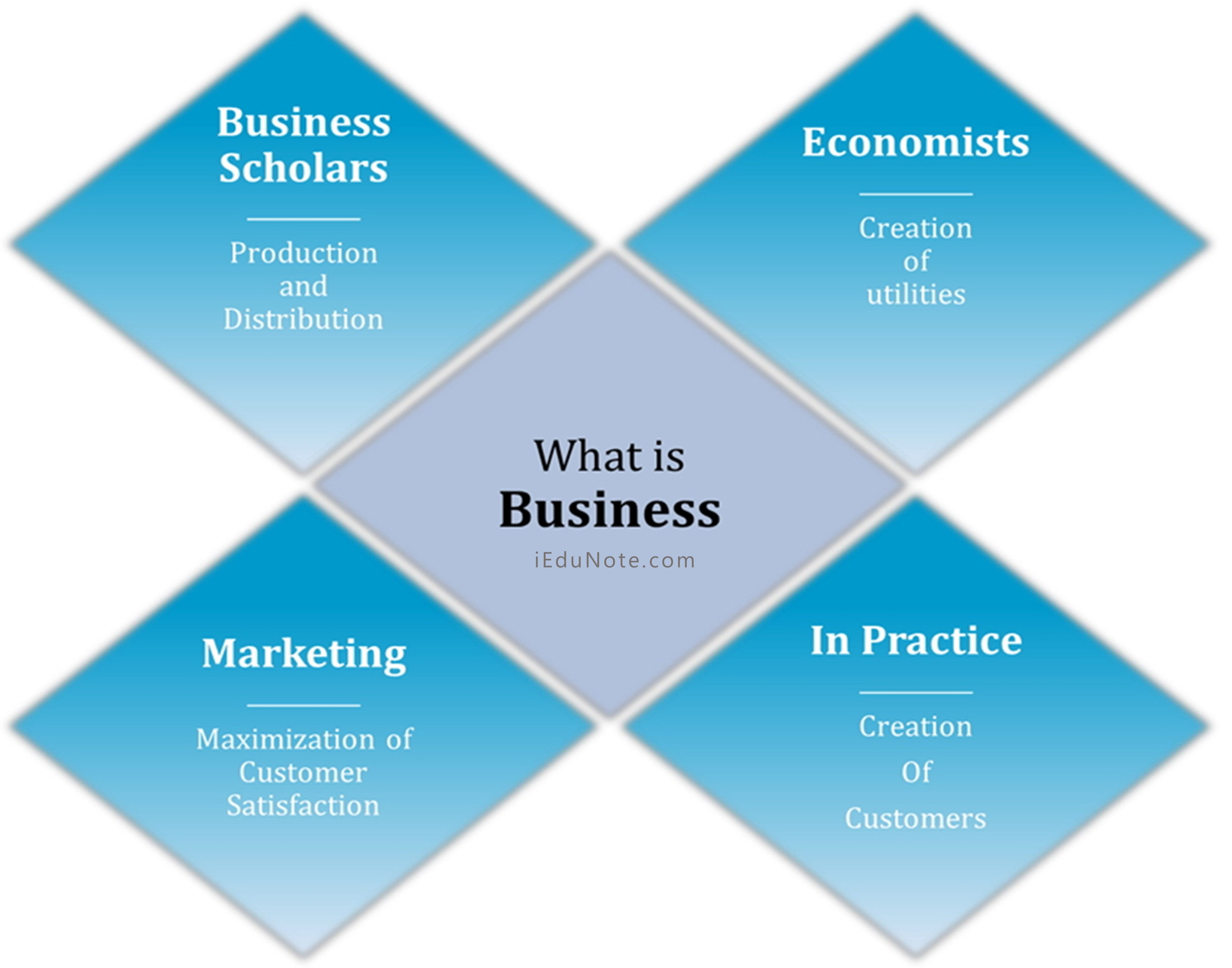 Business Definition Organization Development Business