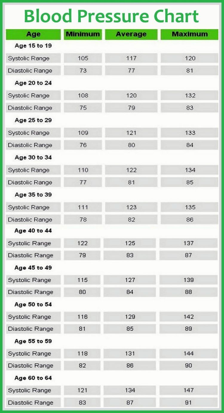 Pin by terry sheffer on inflammatory pinterest blood blood blood pressure chart articles blood pressure remedies healthnormal bp pressure what do you do for low blood pressurelow diastolic blood pressure causes geenschuldenfo Images