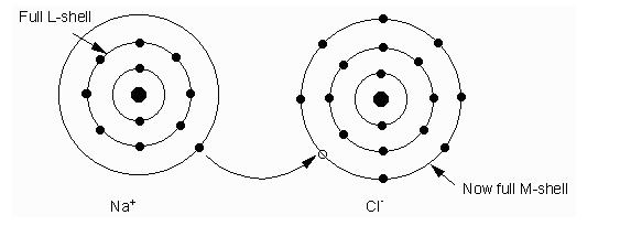 Types of Chemical Bonding- Ionic Bonds, Covalent Bonds