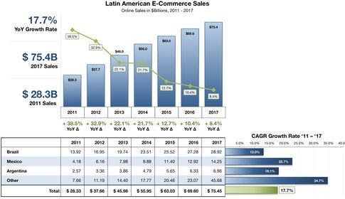 Global ECommerce Sales Forecast  Country Brea   Retail