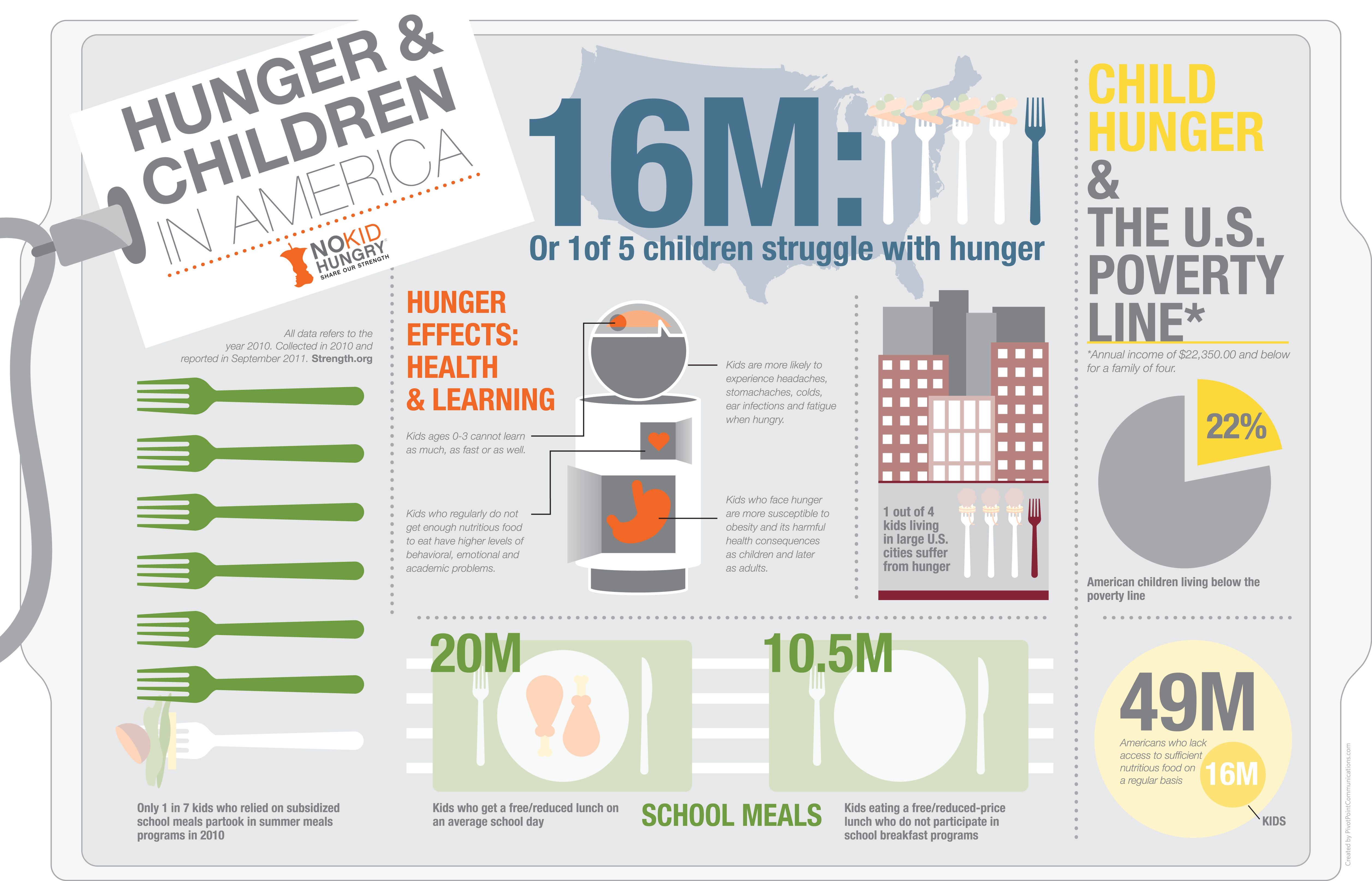 Another interesting infographic on hunger and children in ...