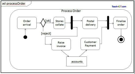 Datastore node specification UML activity diagram Pinterest - ict specialist sample resume
