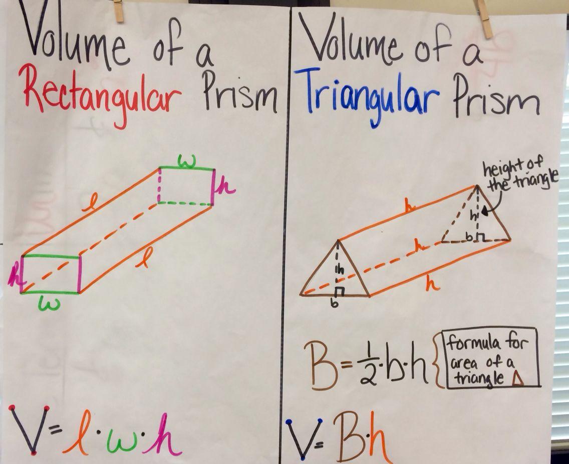 Volume Of Rectangular And Triangular Prisms Anchor Chart In 2020 Math Anchor Charts Elementary School Math Seventh Grade Math