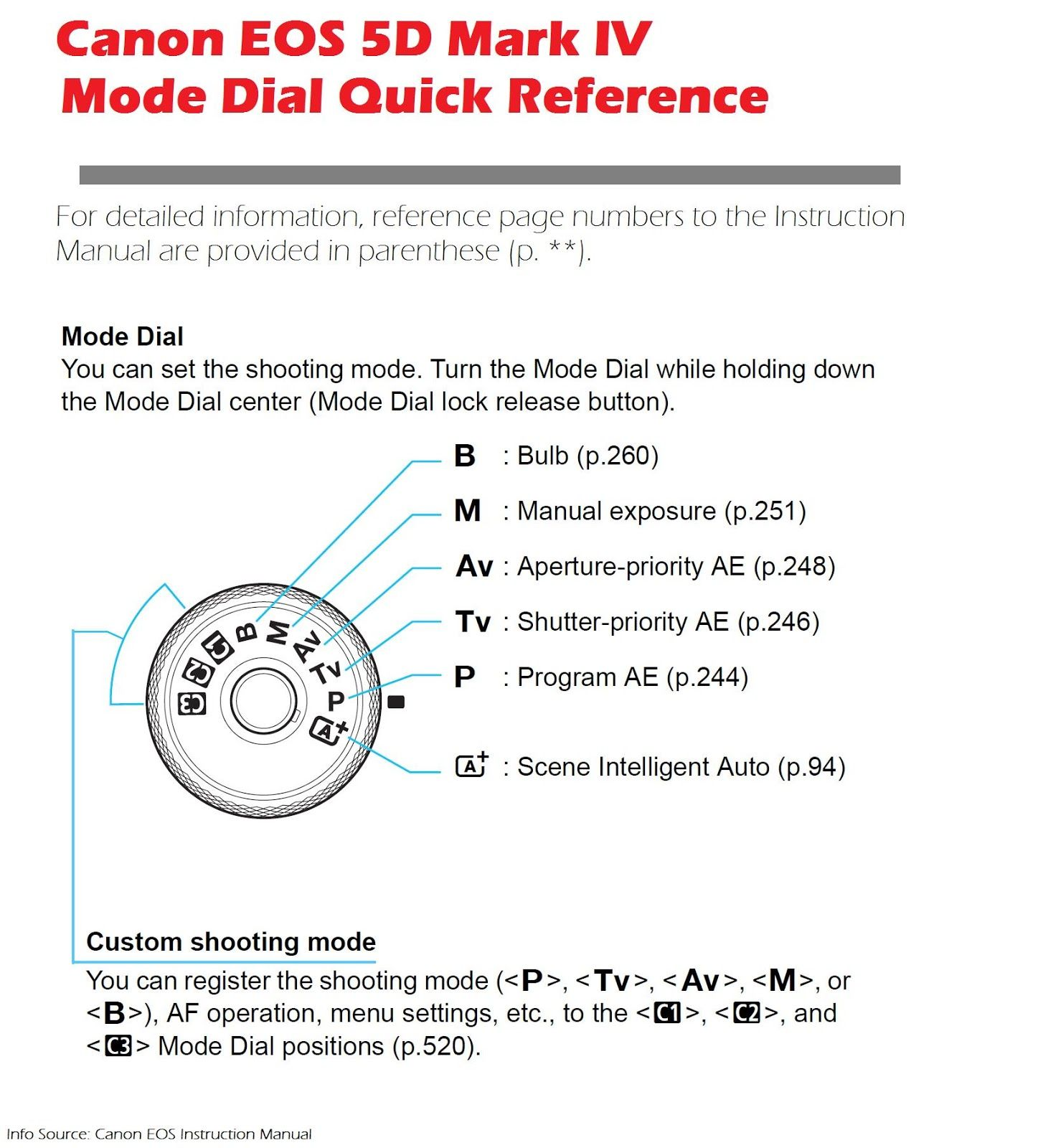 Canon EOS 5D Mark IV Camera Mode Dial Quick Reference  There's more