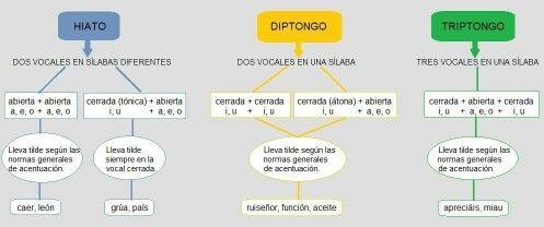 Hiato Diptongo Triptingo Map Learning Fyi