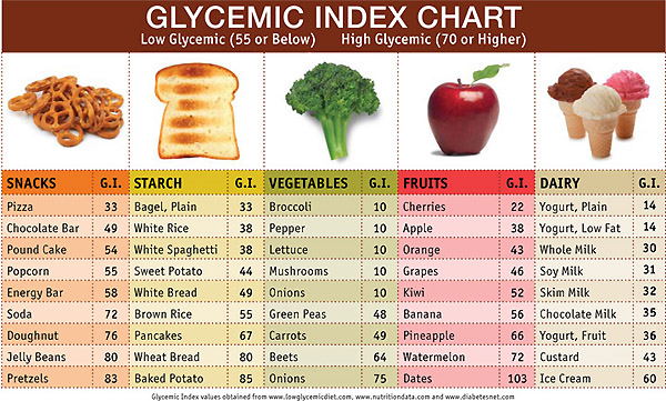 Image result for low glycemic index foods
