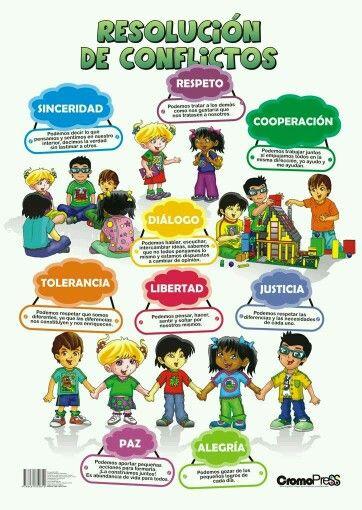 Cartel Resolucion De Conflictos Educacion Emocional Mediacion Escolar Educacion