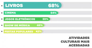 [Infográfico] Leitura é a atividade cultural preferida de brasileiros em 12 capitais