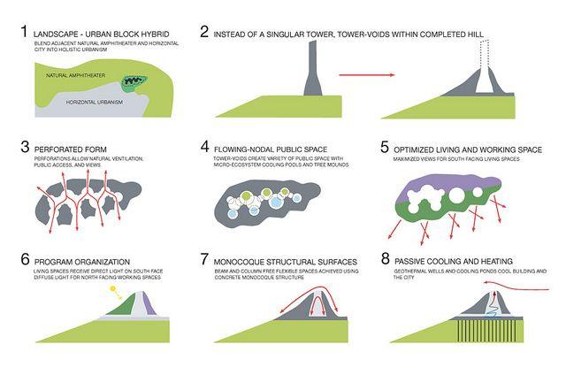 Conceptual Landscape Diagram Google Search Conceptual Sketches