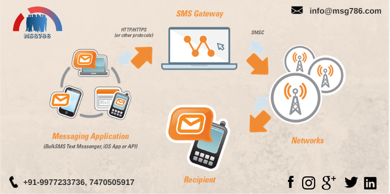 Pin by Msg786 on EmailMarketing (With images) Sms