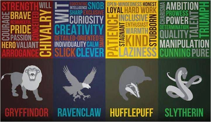 Four Hogwarts Houses Harry Potter Houses Harry Potter Houses Slytherin Hogwarts
