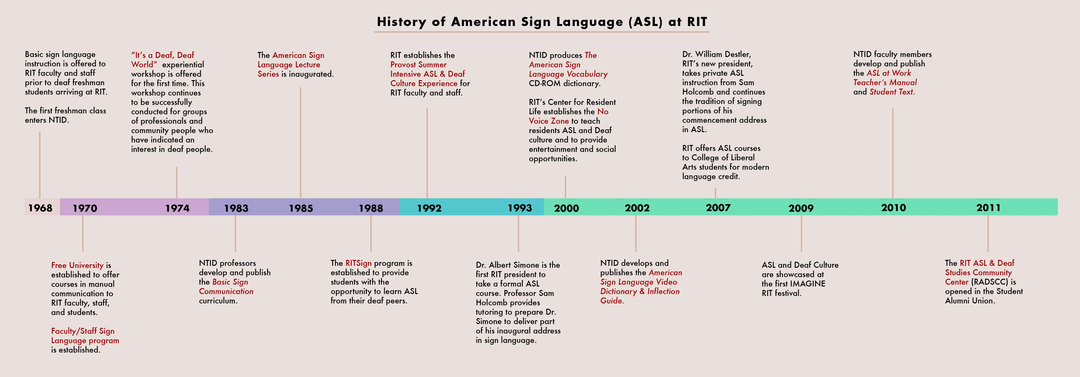Asltimeline The History Of Asl At Rit Rochester Inst Of Technology In New York Shown