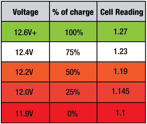 Car Battery Voltage >> Car Battery Voltage Google Search Battery Basics In 2019 Car